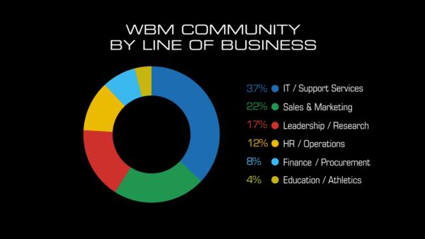 wbm-c2020-info-line
