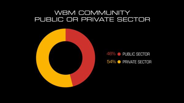 wbm-c2020-info-pps