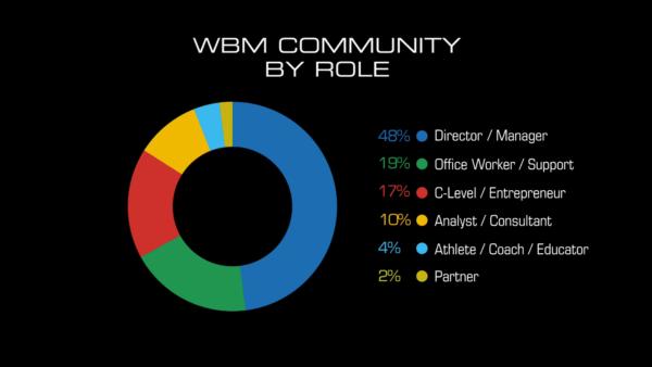 wbm-c2020-info-role