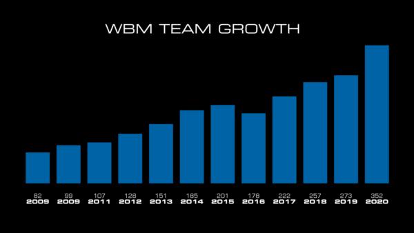 wbm-c2020-info-team