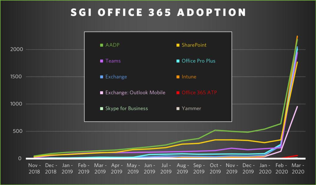 SGI Office 365 Adoption