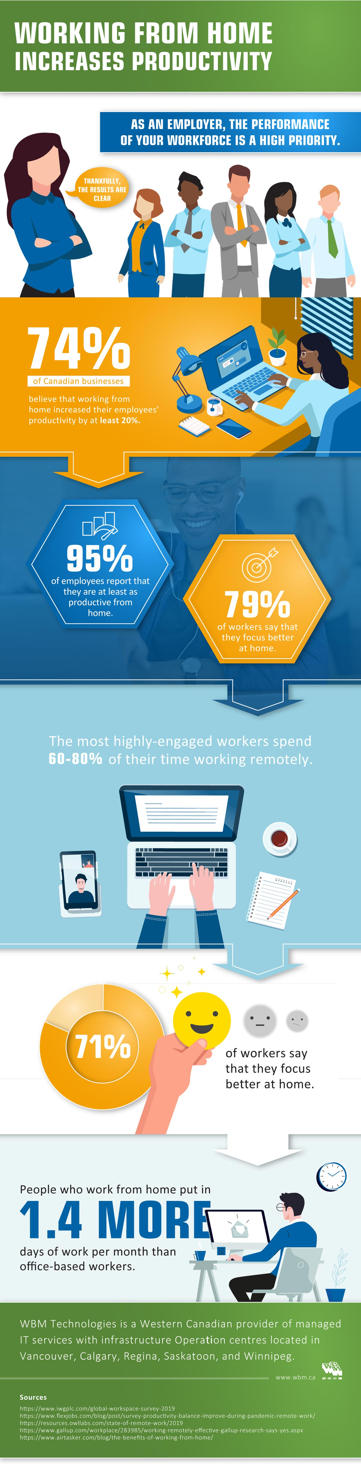 Working from Home Increases Productivity – Infographic